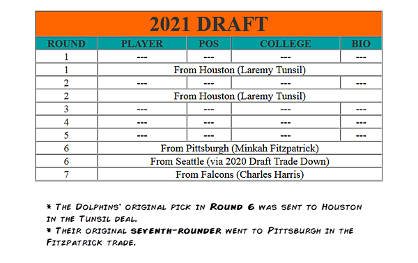 Image result for Miami DOlphins 2021 draft
